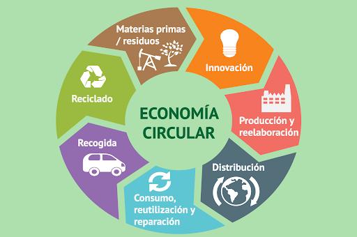 Grandes ventajas de la Economía Circular